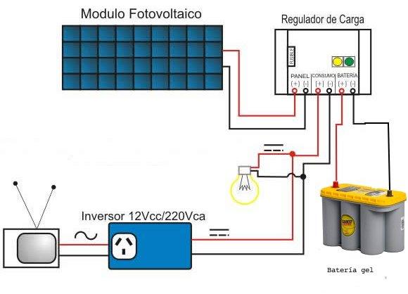 Panel Solar Para Vehiculos Camper Camperleon